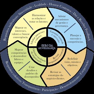Ciclo da Governança RGM